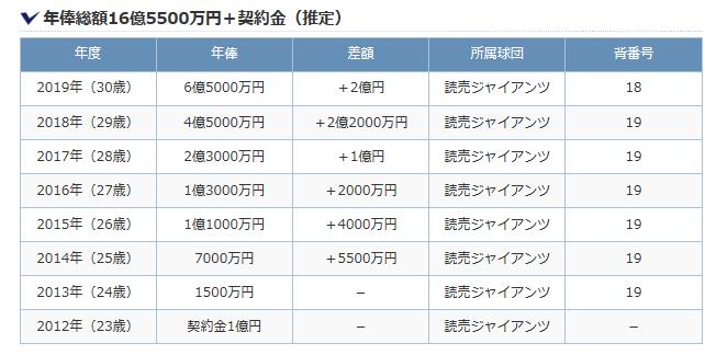 年俸.jpさんの資料